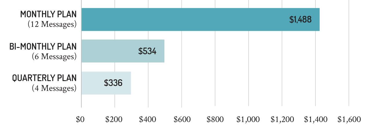 subscription chart